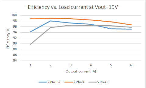 Efficiency Vout 19V.png