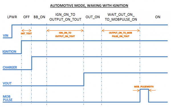 Automotive mode waking with Ignition.PNG