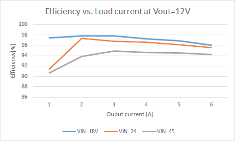 Efficiency Vout 12V.png